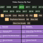 All Video Games By Year – a Website I Made